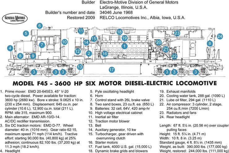 GN 441 Luxury Locomotive Lodge F45 Technical Data – Locomotive Engine Diagram Simple